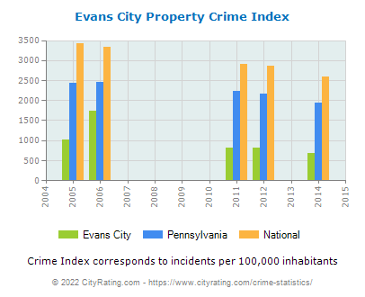 Evans City Property Crime vs. State and National Per Capita