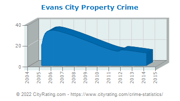 Evans City Property Crime