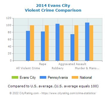 Evans City Violent Crime vs. State and National Comparison