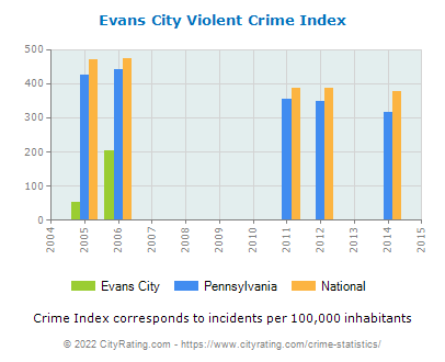 Evans City Violent Crime vs. State and National Per Capita