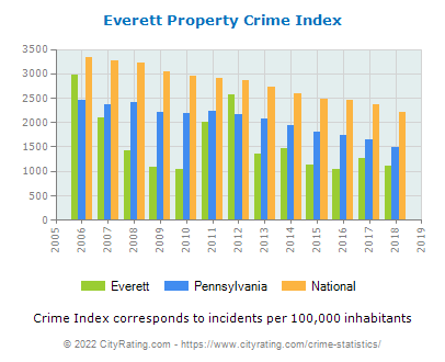Everett Property Crime vs. State and National Per Capita