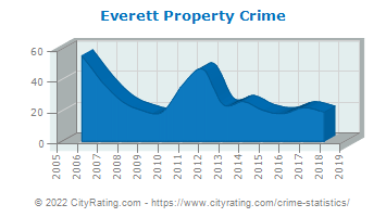 Everett Property Crime