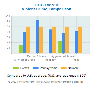Everett Violent Crime vs. State and National Comparison