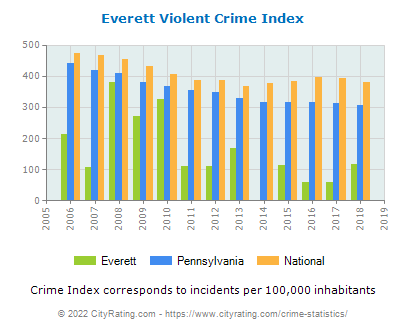 Everett Violent Crime vs. State and National Per Capita