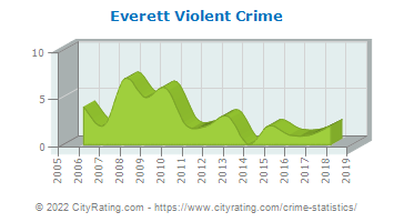 Everett Violent Crime