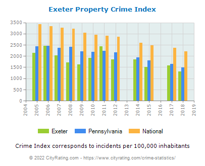 Exeter Property Crime vs. State and National Per Capita
