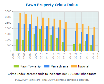 Fawn Township Property Crime vs. State and National Per Capita