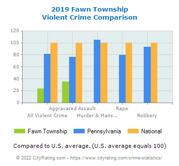 Fawn Township Violent Crime vs. State and National Comparison