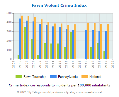 Fawn Township Violent Crime vs. State and National Per Capita
