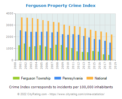 Ferguson Township Property Crime vs. State and National Per Capita