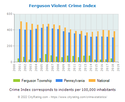 Ferguson Township Violent Crime vs. State and National Per Capita