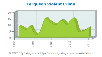 Ferguson Township Violent Crime