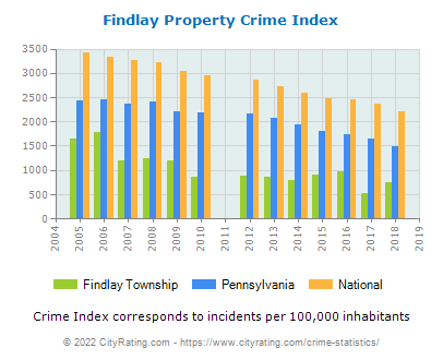 Findlay Township Property Crime vs. State and National Per Capita
