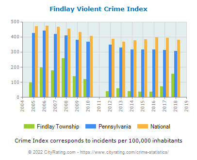 Findlay Township Violent Crime vs. State and National Per Capita