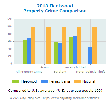 Fleetwood Property Crime vs. State and National Comparison