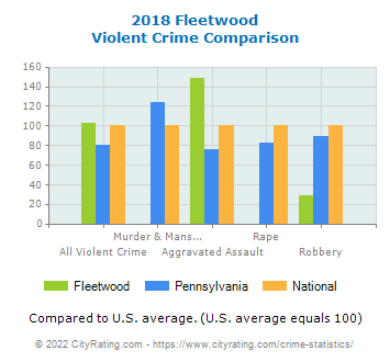 Fleetwood Violent Crime vs. State and National Comparison
