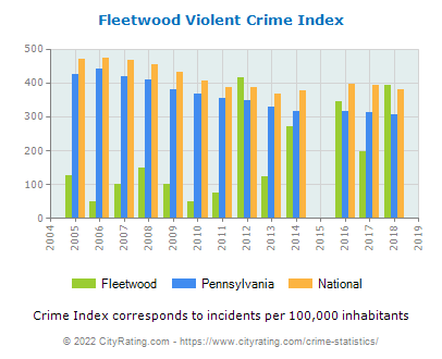Fleetwood Violent Crime vs. State and National Per Capita