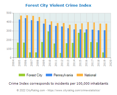 Forest City Violent Crime vs. State and National Per Capita
