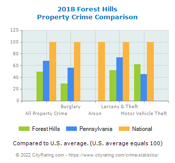 Forest Hills Property Crime vs. State and National Comparison