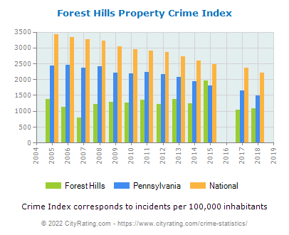 Forest Hills Property Crime vs. State and National Per Capita