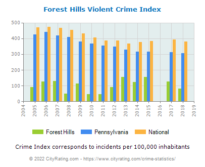 Forest Hills Violent Crime vs. State and National Per Capita