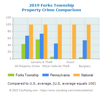 Forks Township Property Crime vs. State and National Comparison
