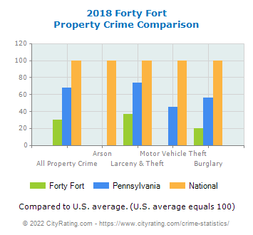 Forty Fort Property Crime vs. State and National Comparison