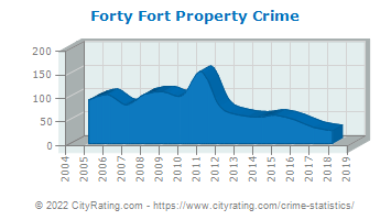 Forty Fort Property Crime