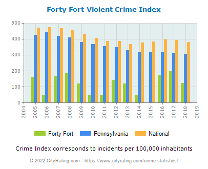 Forty Fort Violent Crime vs. State and National Per Capita