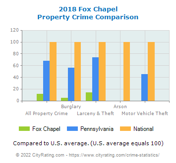 Fox Chapel Property Crime vs. State and National Comparison