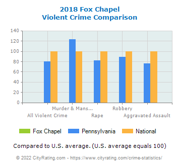 Fox Chapel Violent Crime vs. State and National Comparison