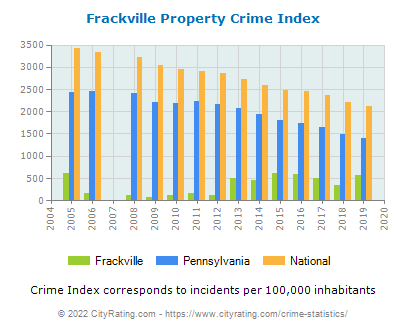 Frackville Property Crime vs. State and National Per Capita