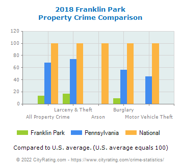 Franklin Park Property Crime vs. State and National Comparison