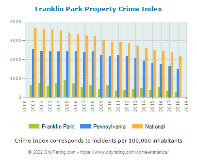 Franklin Park Property Crime vs. State and National Per Capita