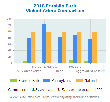 Franklin Park Violent Crime vs. State and National Comparison