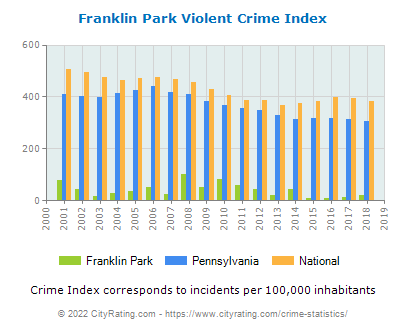 Franklin Park Violent Crime vs. State and National Per Capita