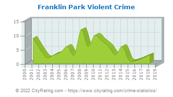 Franklin Park Violent Crime