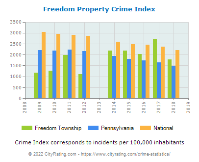 Freedom Township Property Crime vs. State and National Per Capita