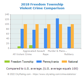 Freedom Township Violent Crime vs. State and National Comparison