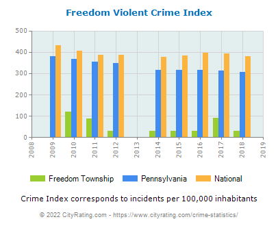 Freedom Township Violent Crime vs. State and National Per Capita