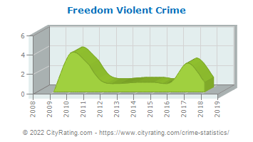Freedom Township Violent Crime