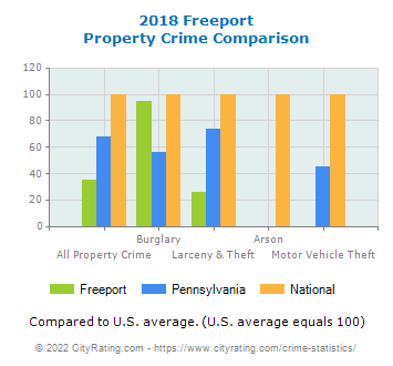 Freeport Property Crime vs. State and National Comparison