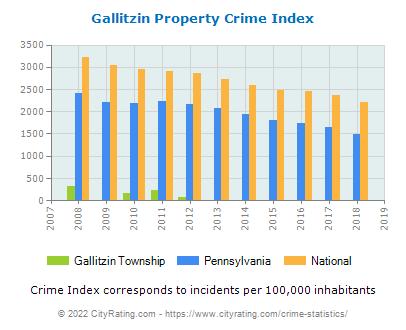 Gallitzin Township Property Crime vs. State and National Per Capita