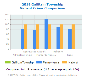 Gallitzin Township Violent Crime vs. State and National Comparison