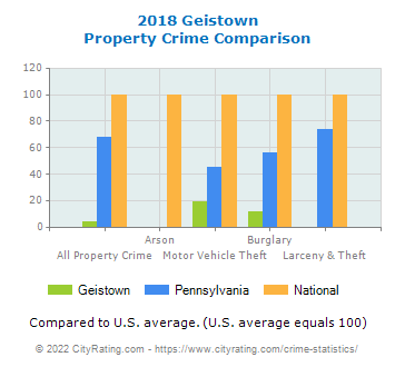 Geistown Property Crime vs. State and National Comparison