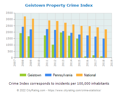 Geistown Property Crime vs. State and National Per Capita
