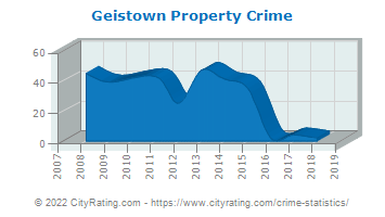 Geistown Property Crime
