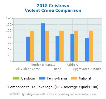 Geistown Violent Crime vs. State and National Comparison