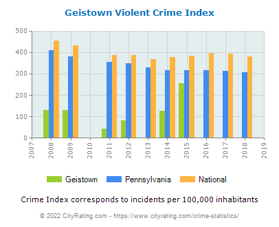 Geistown Violent Crime vs. State and National Per Capita