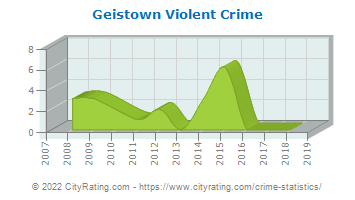 Geistown Violent Crime